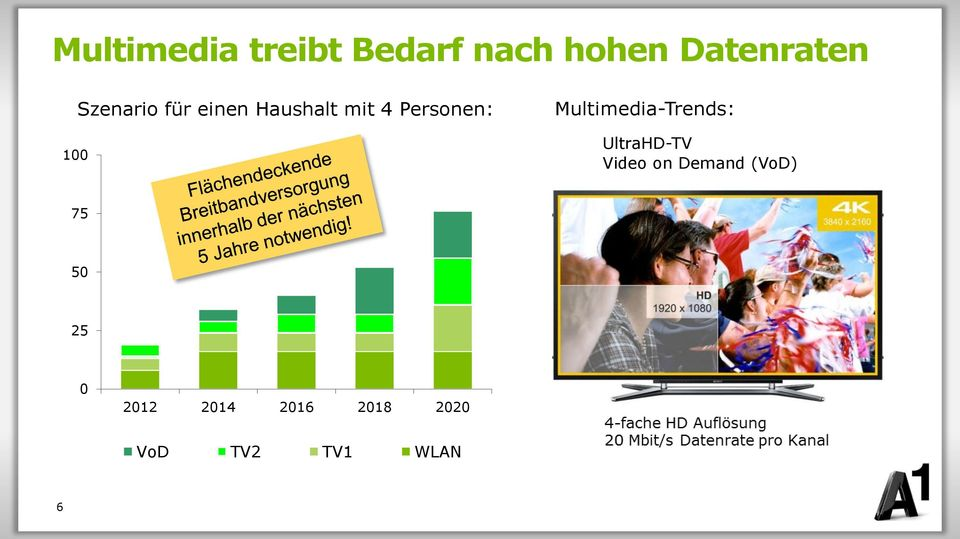 Multimedia-Trends: UltraHD-TV Video on Demand