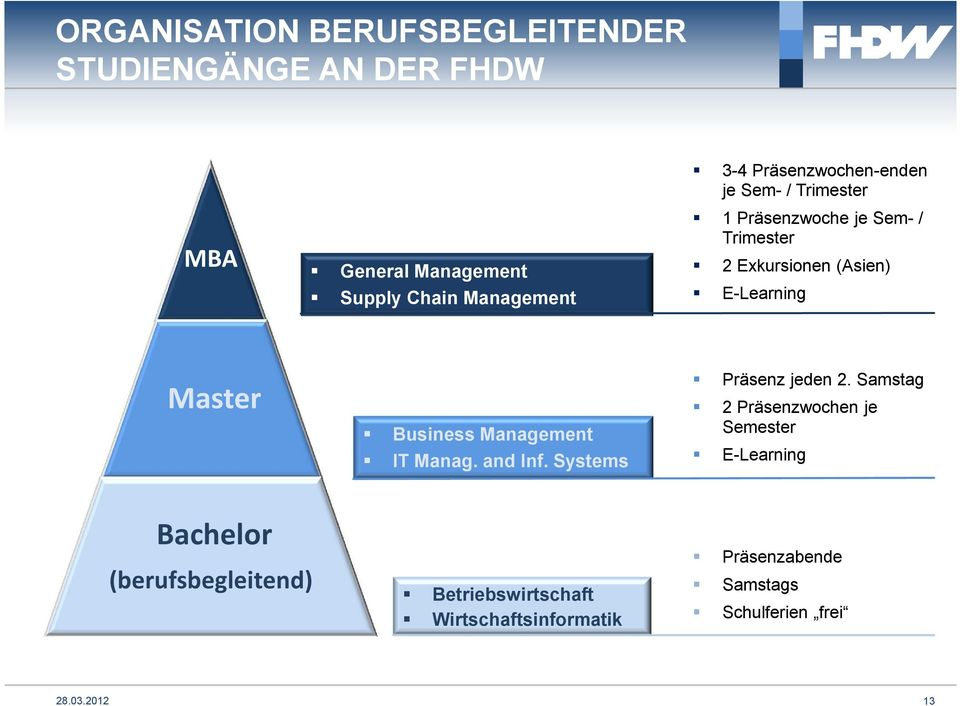 Master Business Management IT Manag. and Inf. Systems Präsenz jeden 2.