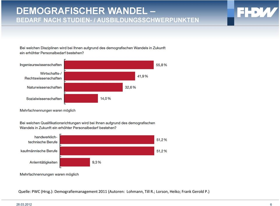 ): Demografiemanagement 2011 (Autoren: Lohmann,