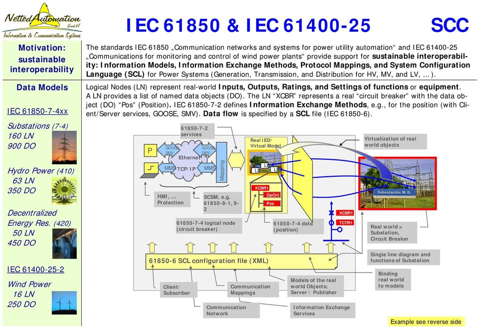 Communications for monitoring and control of wind power plants provide support for sustainable interoperability: Information Models, Information Exchange Methods, Protocol Mappings, and System
