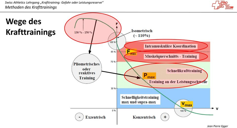 Methoden des Krafttrainings - PDF