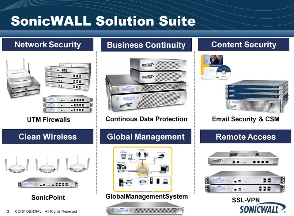 Protection Global Management Email Security & CSM Remote Access