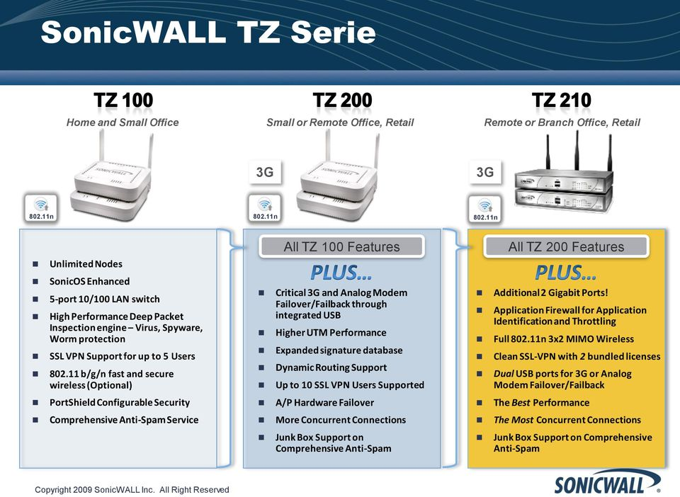11 b/g/n fast and secure wireless (Optional) PortShield Configurable Security Comprehensive Anti-Spam Service All TZ 100 Features Critical 3G and Analog Modem Failover/Failback through integrated USB