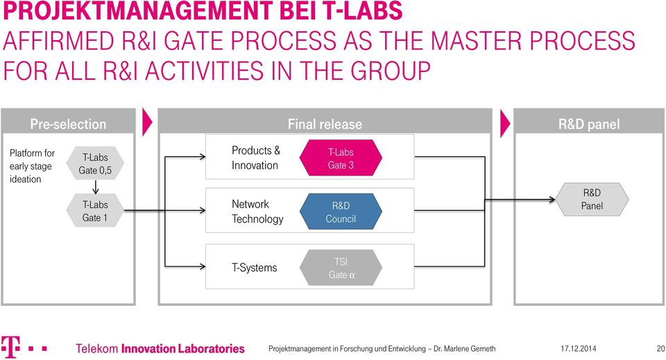 Platform for early stage ideation T-Labs Gate 0,5 T-Labs Gate 1 Products &