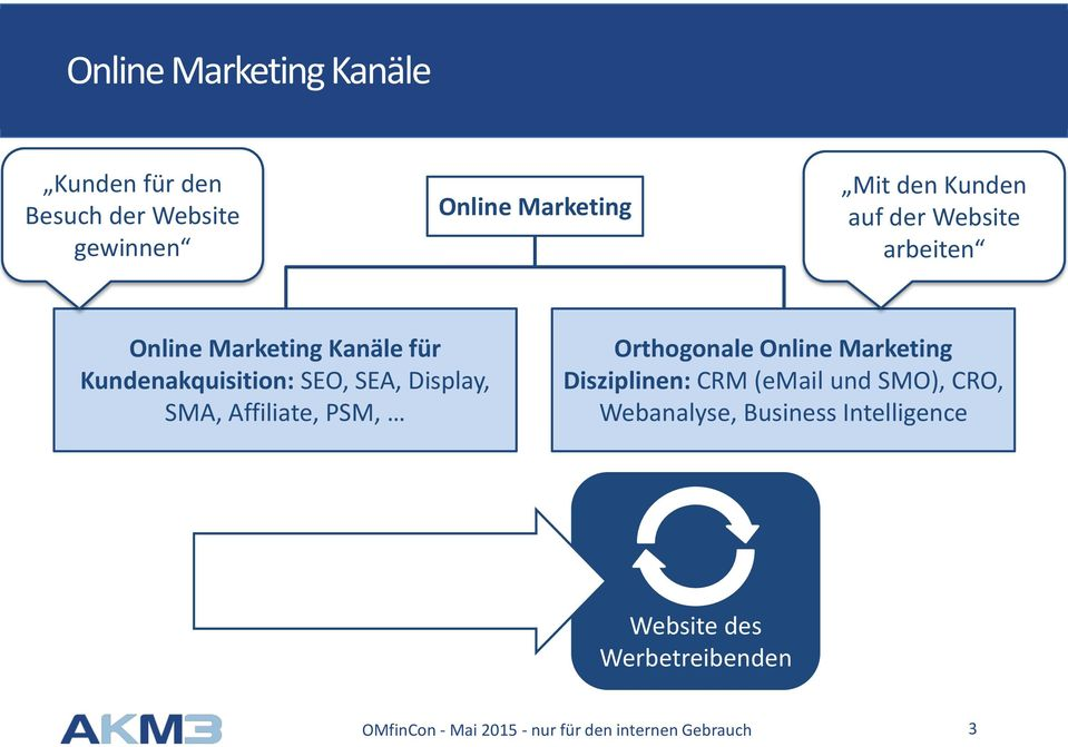 Kundenakquisition: SEO, SEA, Display, SMA, Affiliate, PSM, Orthogonale Online