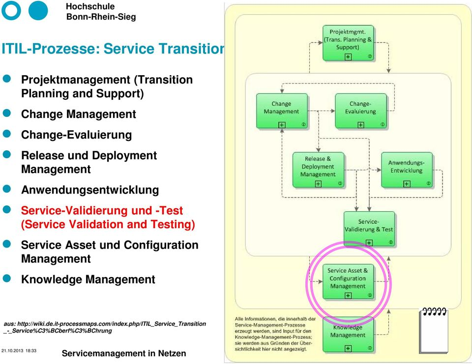 (Service Validation and Testing) Service Asset und Configuration Management Knowledge Management aus: