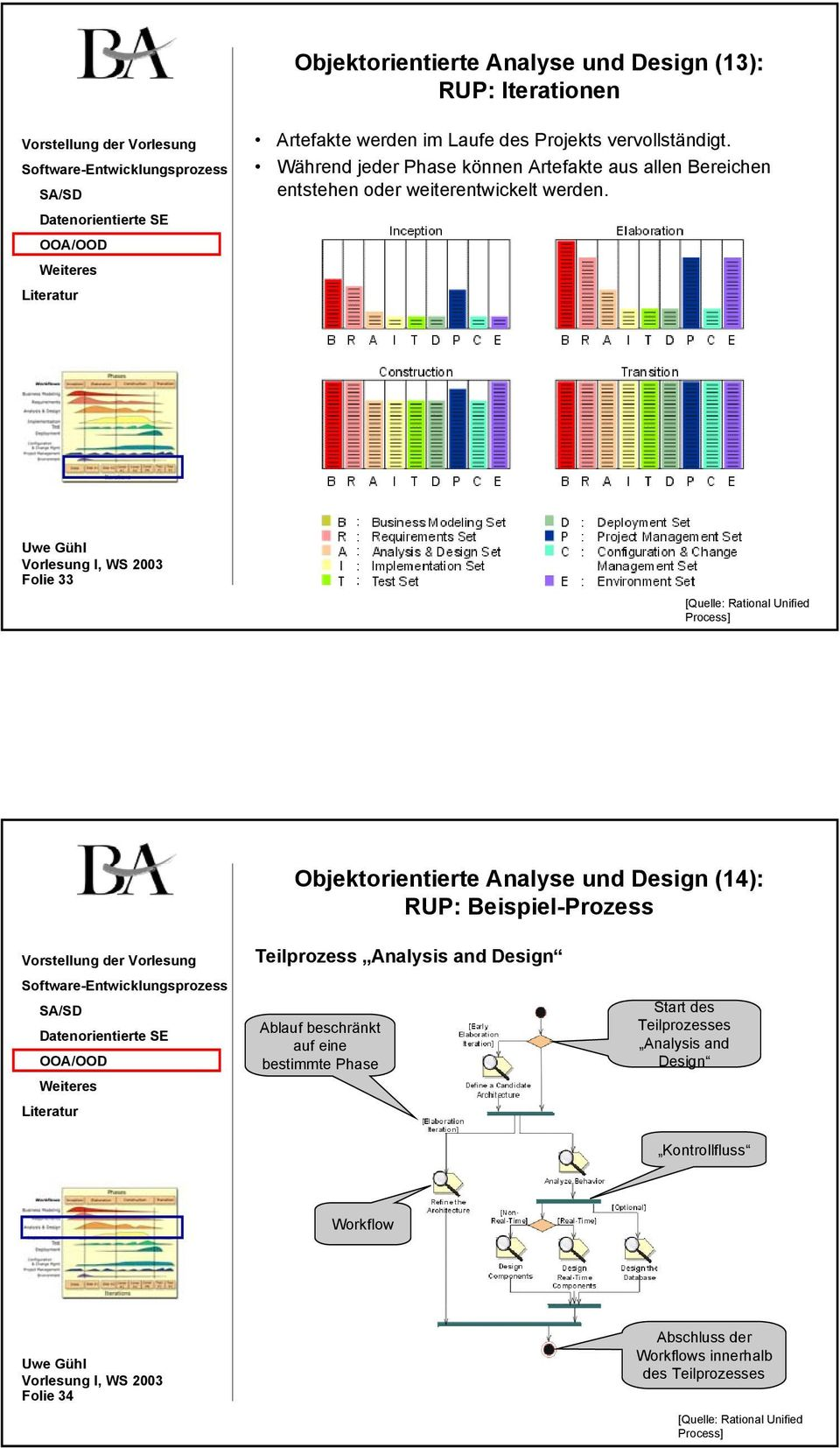 Folie 33 [Quelle: Rational Unified Process] Objektorientierte Analyse und Design (14): RUP: Beispiel-Prozess Teilprozess Analysis and