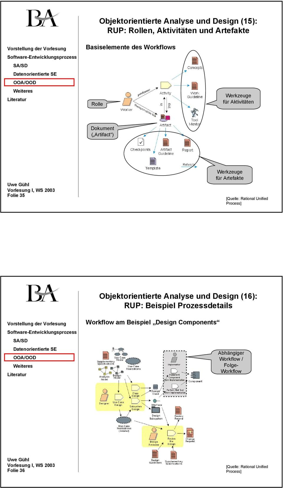 Rational Unified Process] Objektorientierte Analyse und Design (16): RUP: Beispiel Prozessdetails