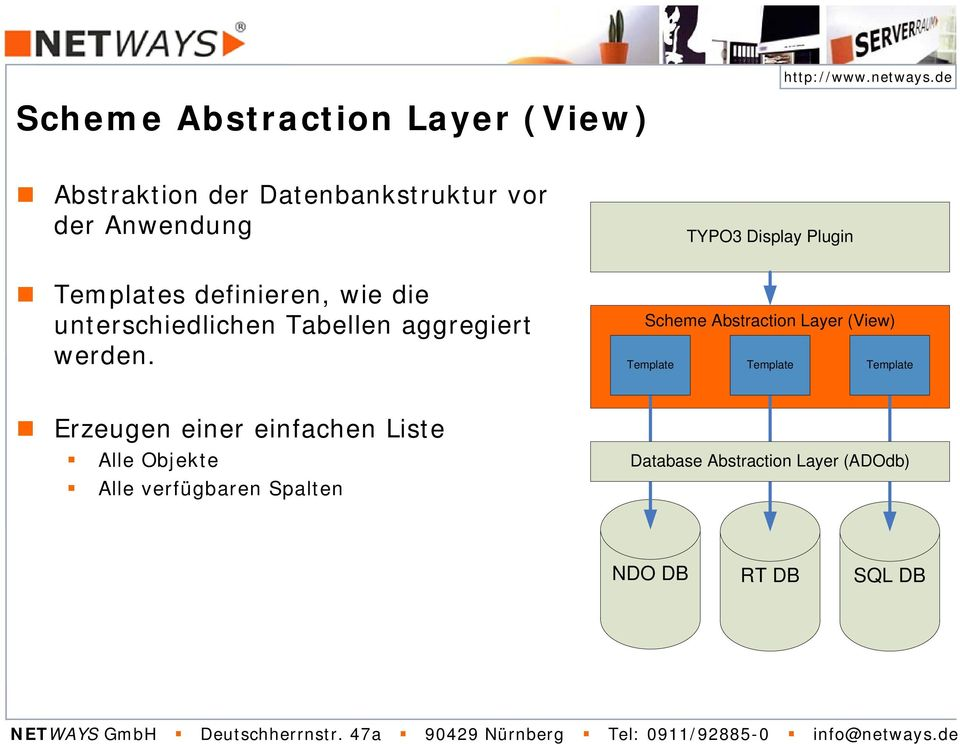 TYPO3 Display Plugin Scheme Abstraction Layer (View) Template Template Template Erzeugen