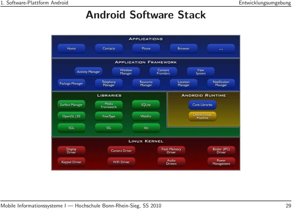 Software Stack Mobile