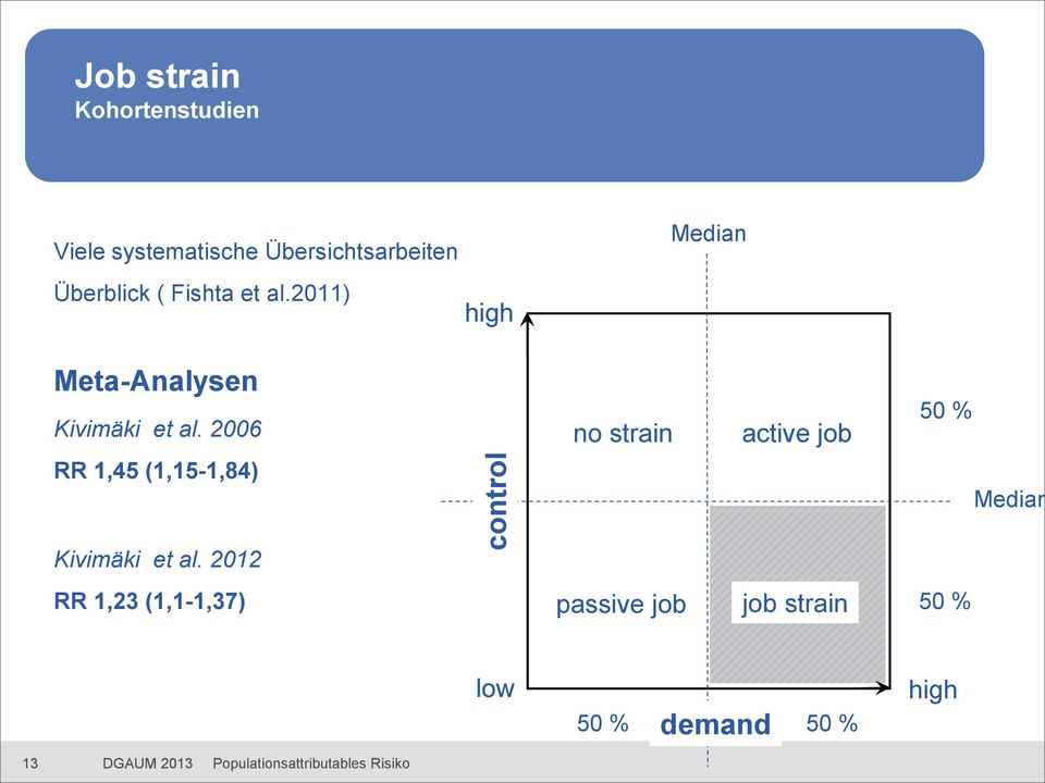 2006 no strain active job 50 % RR 1,45 (1,15-1,84) Median Kivimäki et al.