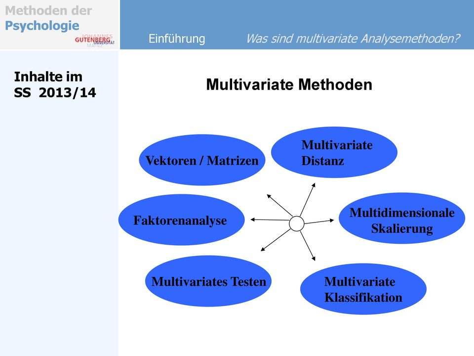 Matrizen Multivariate Distanz Faktorenanalyse