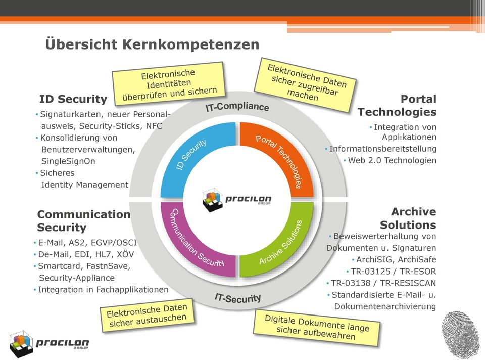 0 Technologien Communication Security E-Mail, AS2, EGVP/OSCI De-Mail, EDI, HL7, XÖV Smartcard, FastnSave, Security-Appliance Integration in
