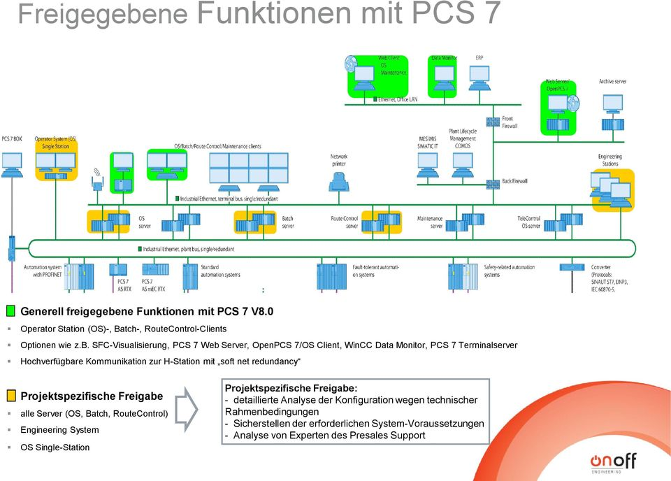 ne Funktionen mit PCS 7 V8.0 Operator Station (OS)-, Batch-, RouteControl-Clients Optionen wie z.b.