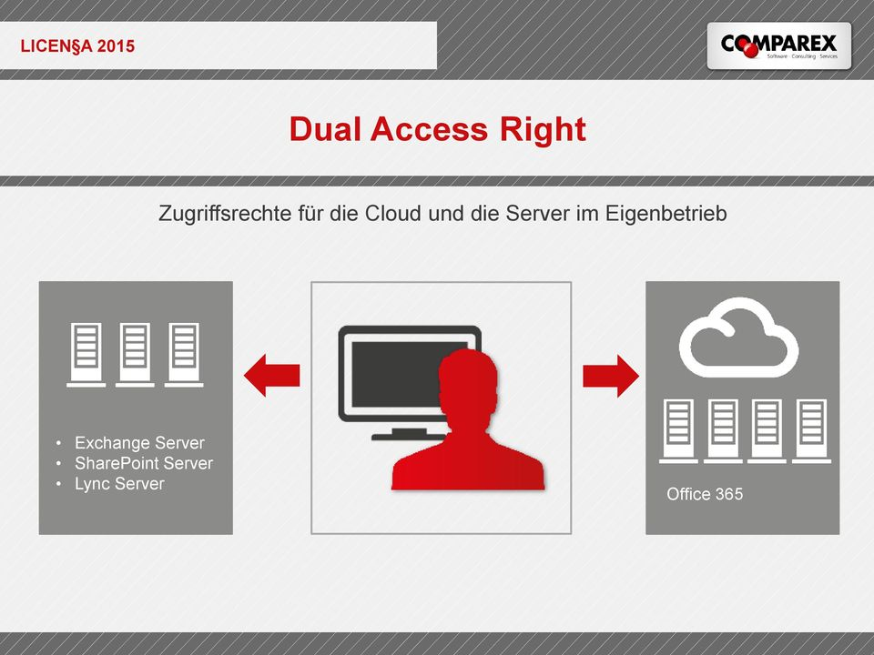 Eigenbetrieb Exchange Server