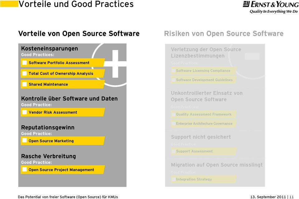 Software Kontrolle über Software und Daten Good Practice: Vendor Risk Assessment Reputationsgewinn Good