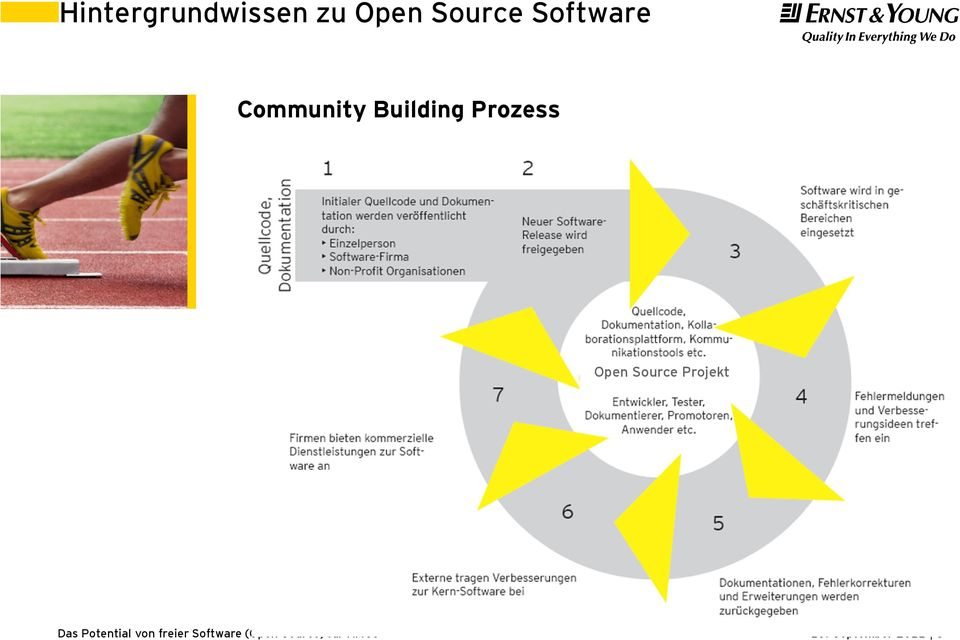 Building Prozess Open