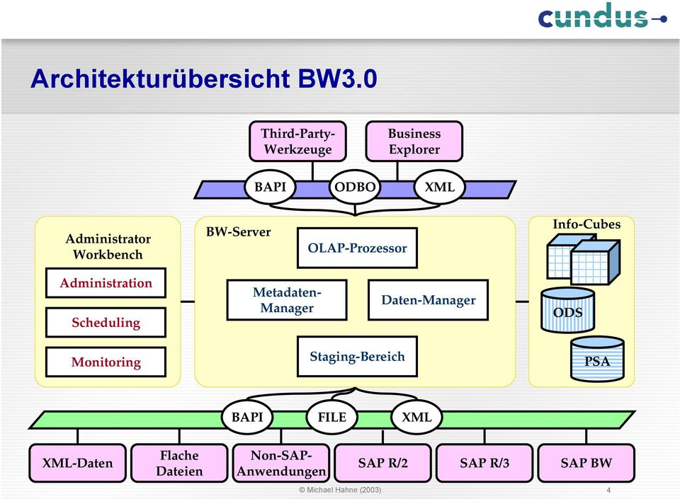 BW-Server OLAP-Prozessor Info-Cubes Administration Scheduling Metadaten- Manager