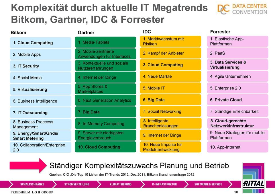 PaaS 3. Data Services & Virtualisierung 4. Social Media 4. Internet der Dinge 4. Neue Märkte 4. Agile Unternehmen 5. Virtualisierung 5. App Stores & Marketplaces 5. Mobile IT 5. Enterprise 2.0 6.