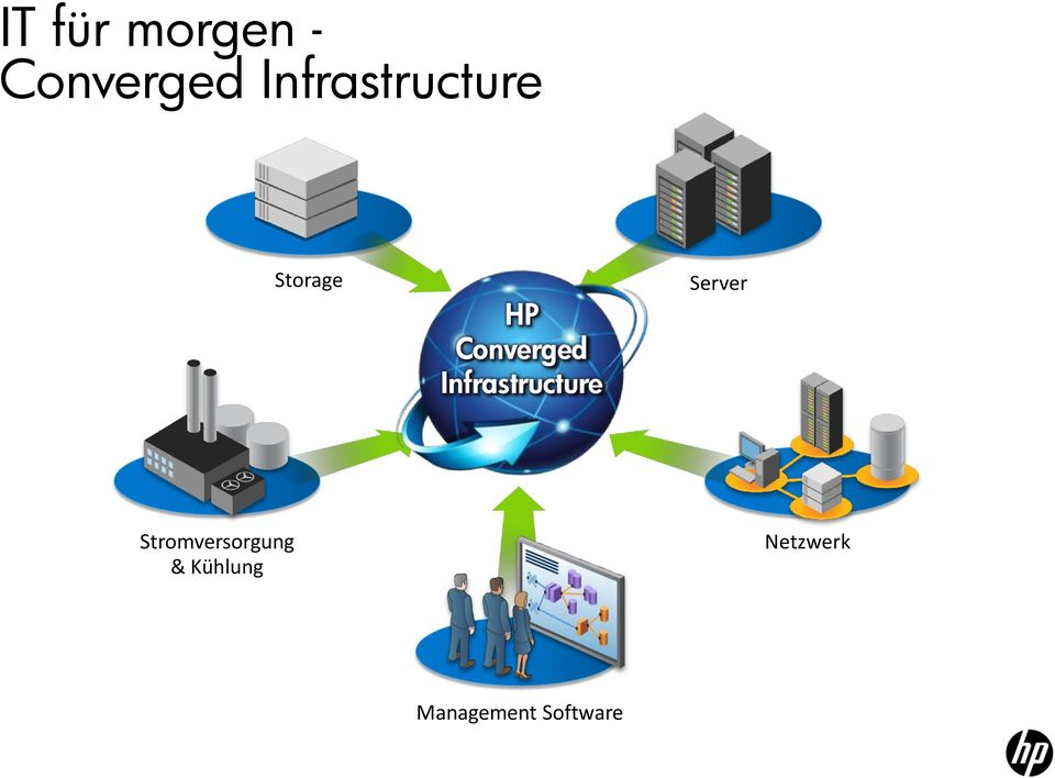 Converged Infrastructure Server