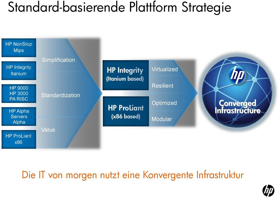 Value HP Integrity (Itanium based) HP ProLiant (x86 based) Virtualized Resilient