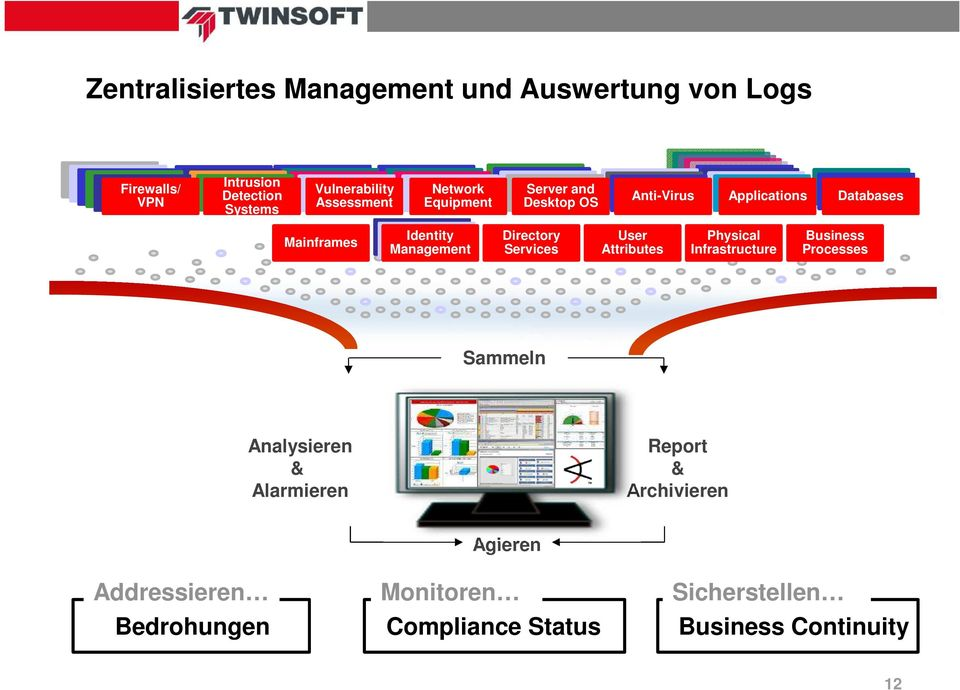 Sign-On Identity Management Directory Services User Attributes Physical Infrastructure Business Processes Sammeln