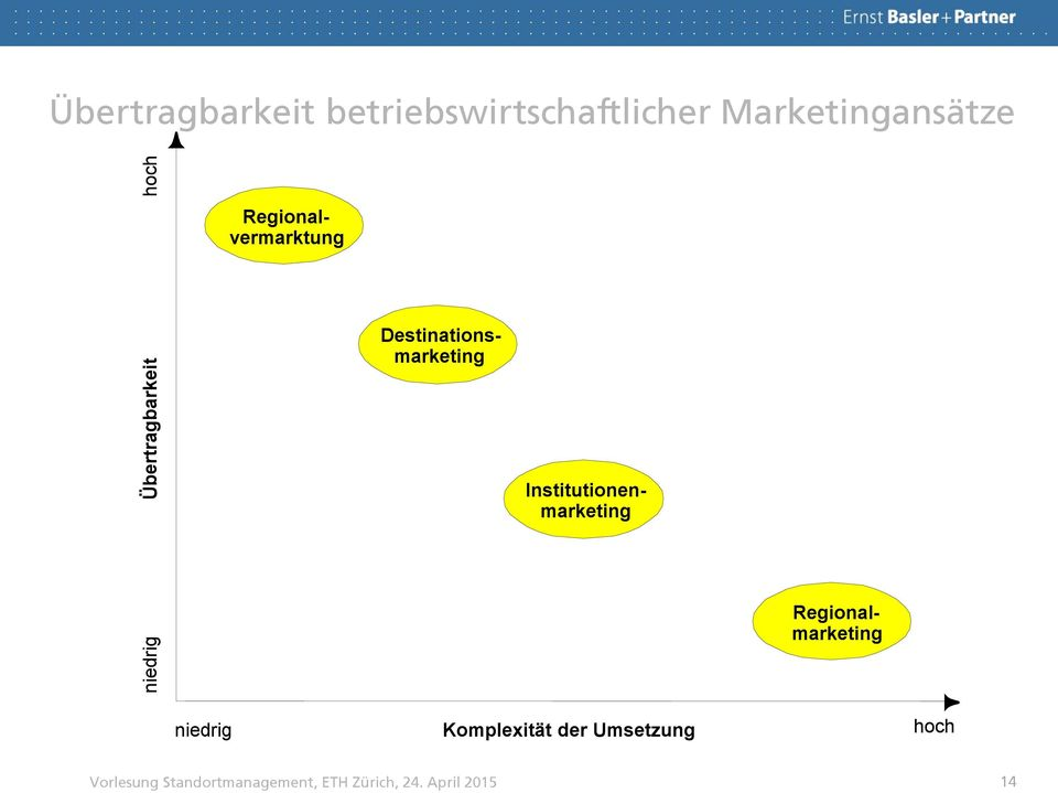 Regionalvermarktung Destinationsmarketing