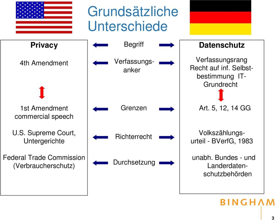 Selbstbestimmung IT- Grundrecht 1st Amendment commercial speech U.S. Supreme Court, Untergerichte