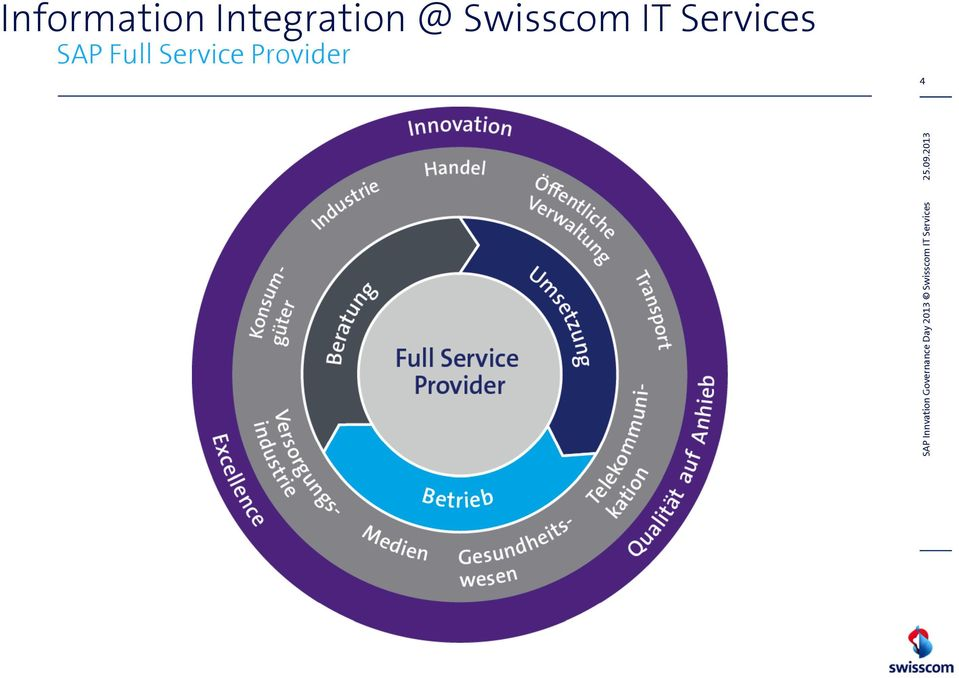 Swisscom IT