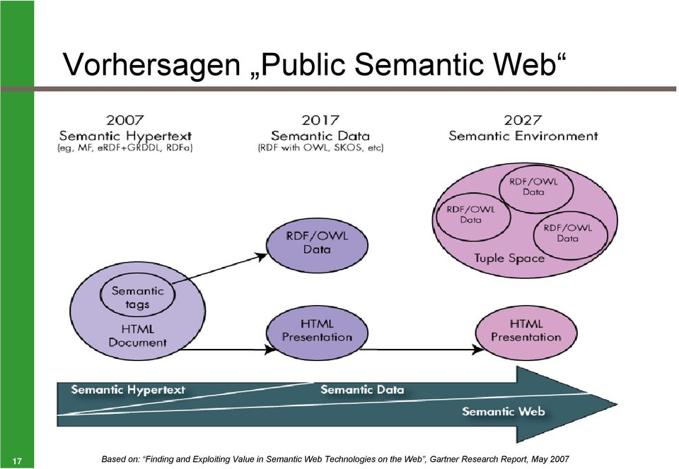 Value in Semantic Web Technologies