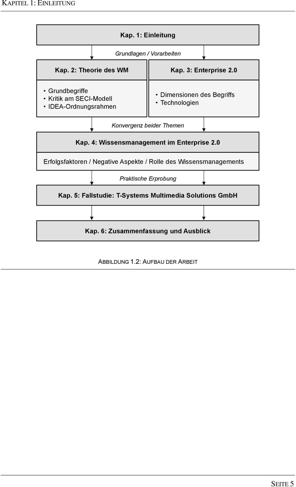 Kap. 4: Wissensmanagement im Enterprise 2.