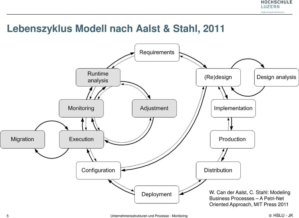 Stahl: Modeling Business Processes A