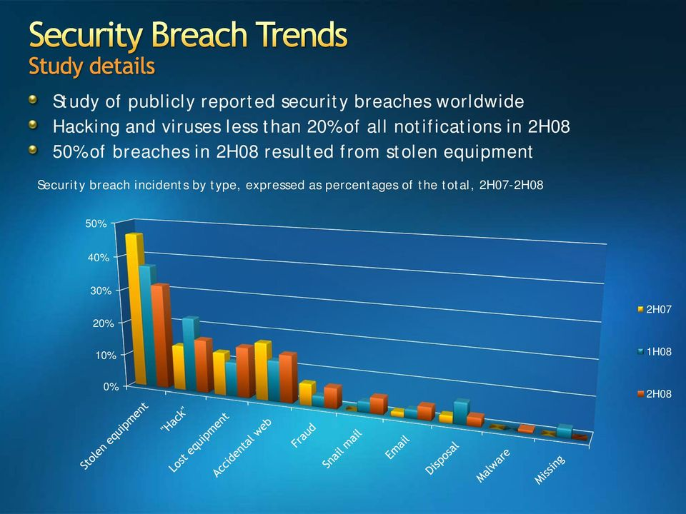 2H08 resulted from stolen equipment Security breach incidents by type,