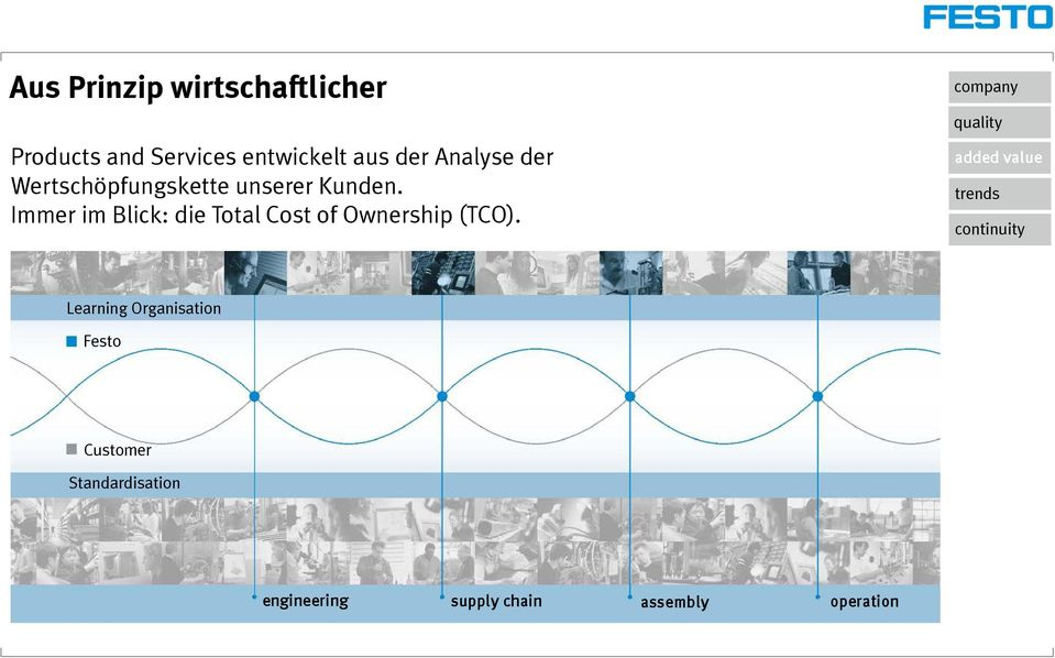 Immer im Blick: die Total Cost of Ownership (TCO).