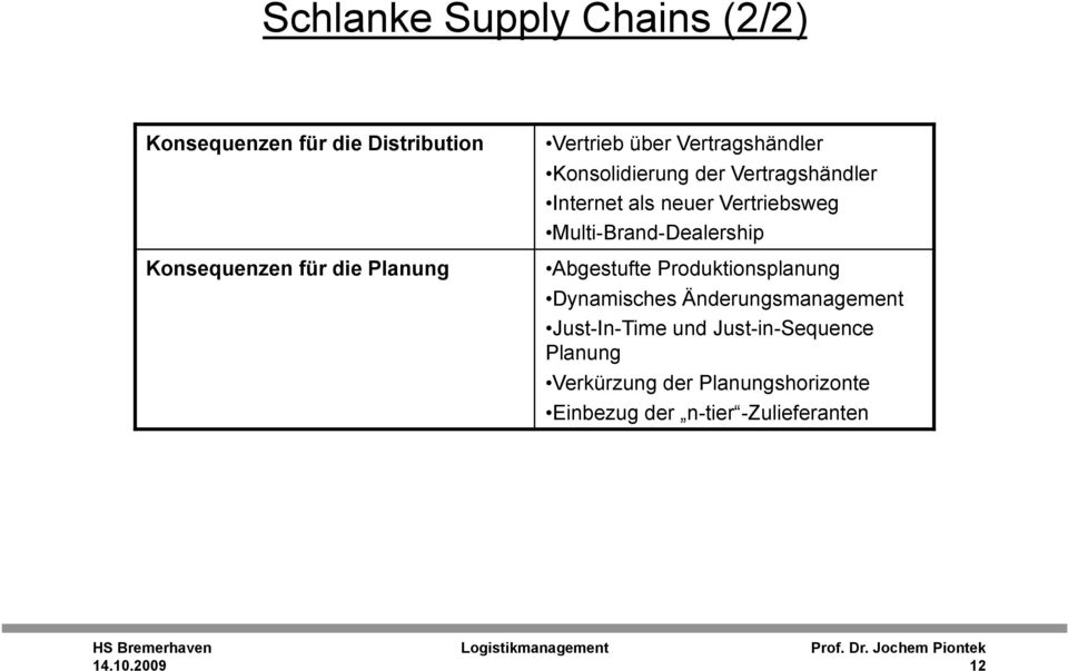 Multi-Brand-Dealership Abgestufte Produktionsplanung Dynamisches Änderungsmanagement