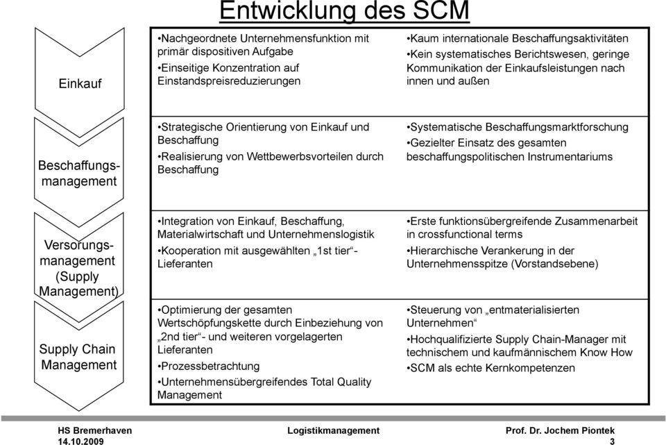 Beschaffung Systematische Beschaffungsmarktforschung Gezielter Einsatz des gesamten beschaffungspolitischen Instrumentariums Beschaffungsmanagement Versorungsmanagement (Supply Management) Supply