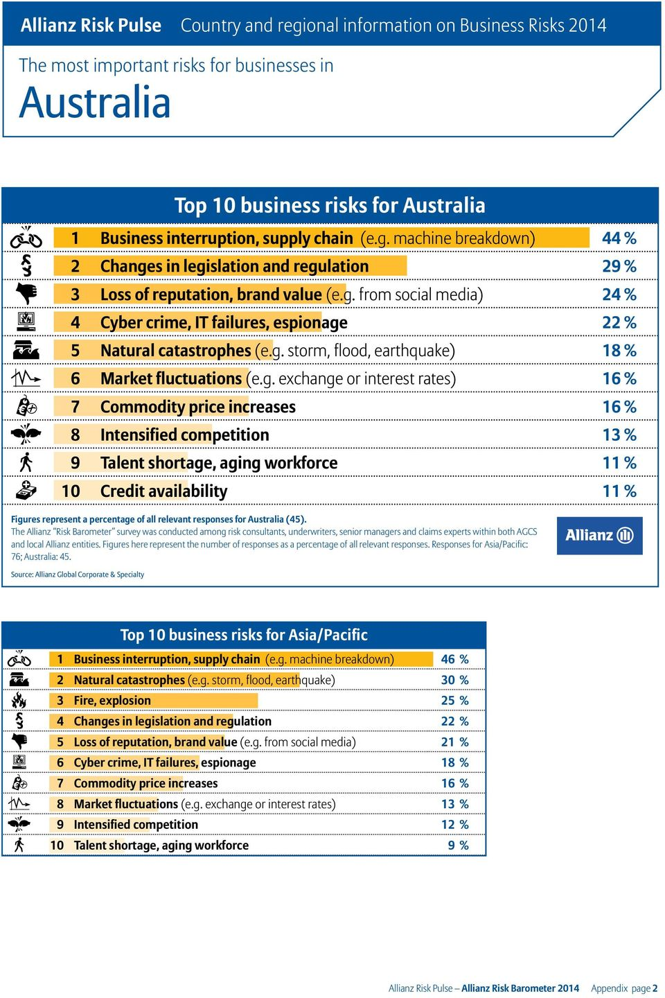 10 Credit availability 11 % Figures represent a percentage of all relevant responses for Australia (45). and local Allianz entities.