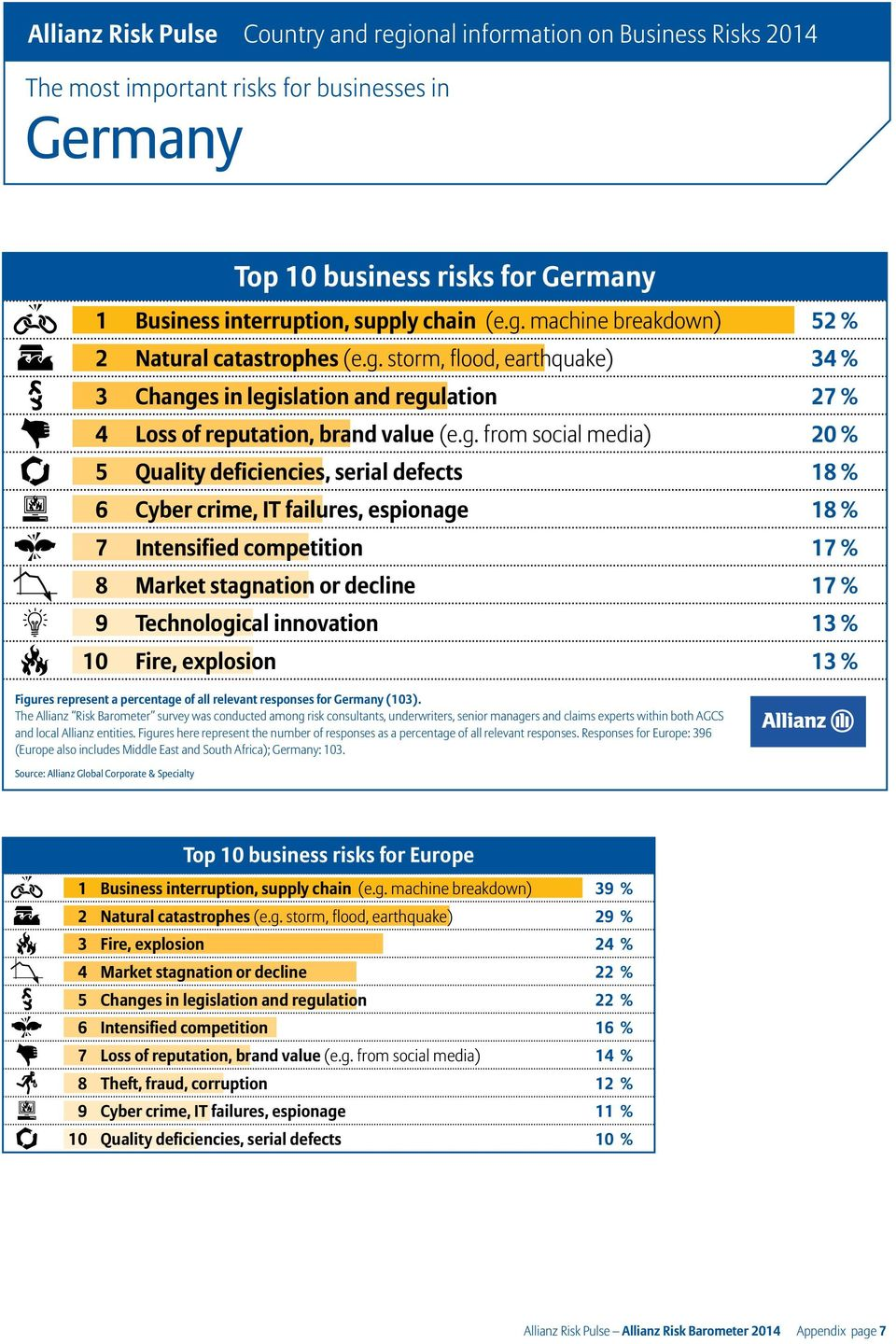 innovation 13 % 10 Fire, explosion 13 % Figures represent a percentage of all relevant responses for Germany (103). and local Allianz entities.