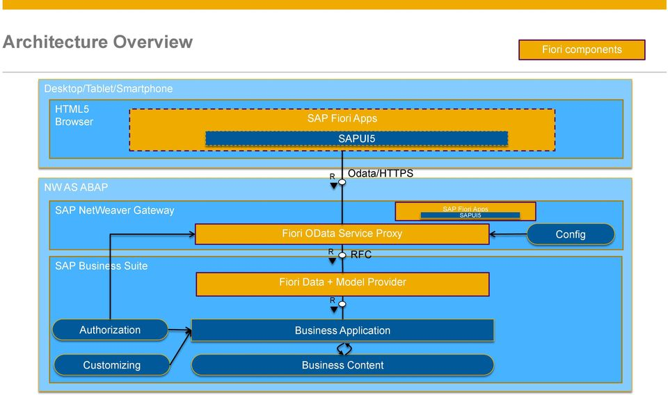 Fiori OData Service Proxy Config SAP Business Suite FC Fiori Data + Model Provider