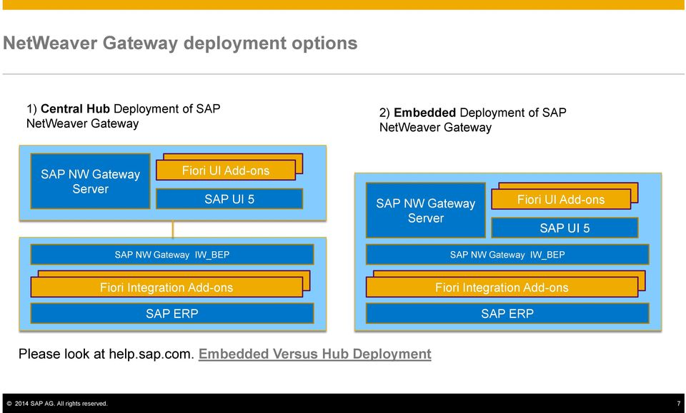 Fiori UI Add-ons SAP UI 5 SAP NW Gateway IW_BEP SAP NW Gateway IW_BEP Fiori Integration Add-ons SAP EP Fiori