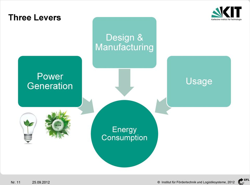 Generation Usage Energy