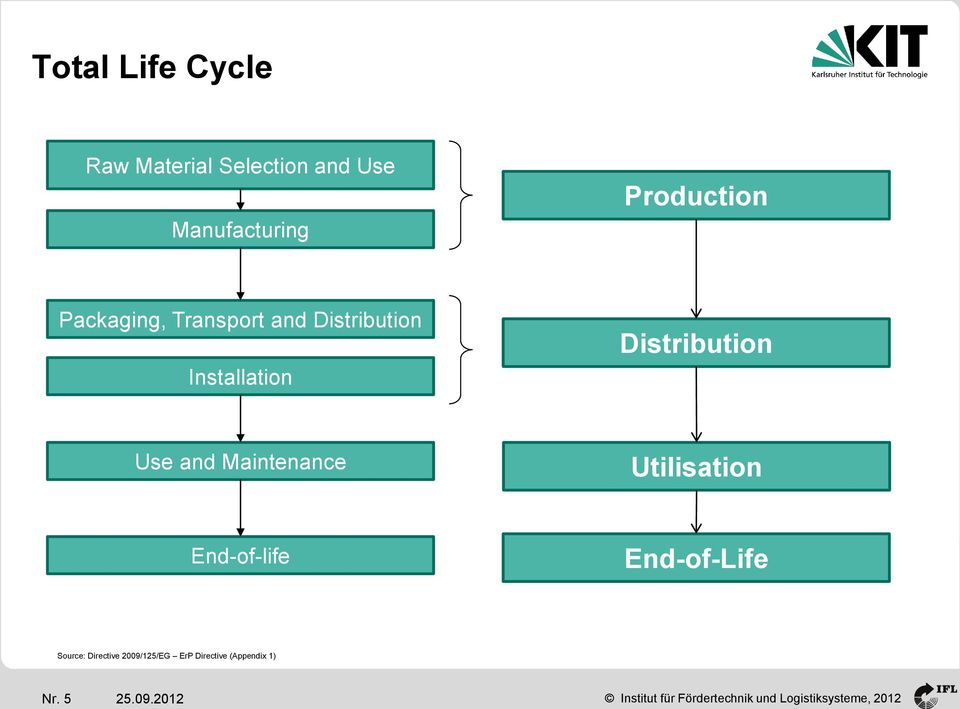 Distribution Use and Maintenance Utilisation End-of-life