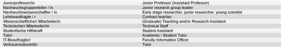 (Assistant Professor) Junior research group leader Early stage researcher, junior researcher, young scientist Contract teacher