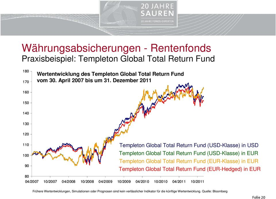 Dezember 2011 160 150 140 130 120 110 100 90 Templeton Global Total Return Fund (USD-Klasse) in USD Templeton Global Total Return Fund (USD-Klasse) in EUR Templeton