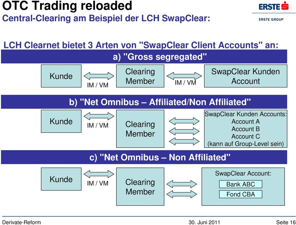 "Affiliated/Non Affiliated"" IM / VM Clearing Member c) ""Net Omnibus Non Affiliated"" SwapClear Kunden Accounts:"