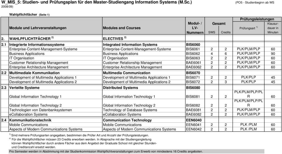 1 Integrierte Informationssysteme Integrated Information Systems BIS6060 Enterprise-Content-Management-Systeme Enterprise-Content-Management-Systeme BIS6061 2 2 PLK/PLM/PLP 60 Business Applications