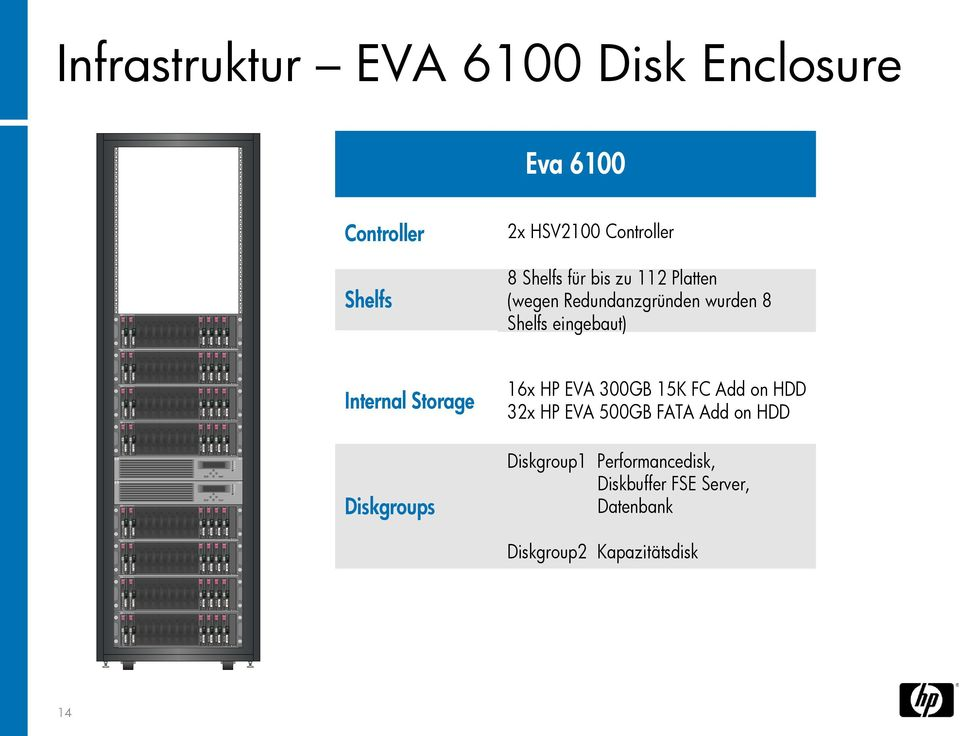 Redundanzgründen wurden 8 Shelfs eingebaut) Internal Storage 6x HP EVA 300GB 5K FC Add on HDD 3x HP