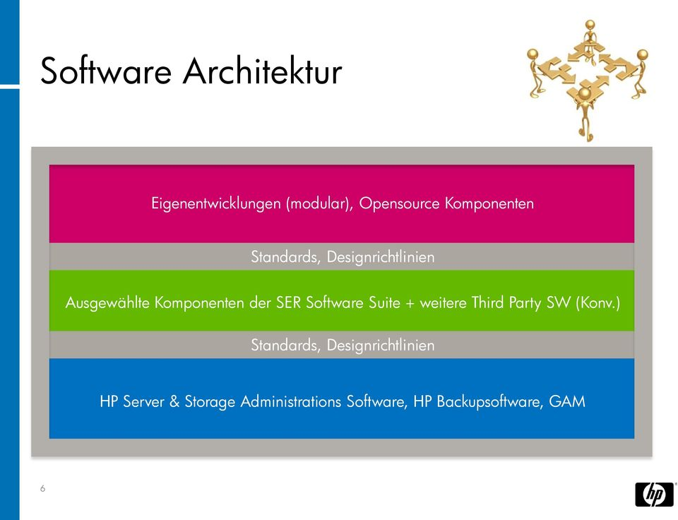 SER Software Suite + weitere Third Party SW (Konv.