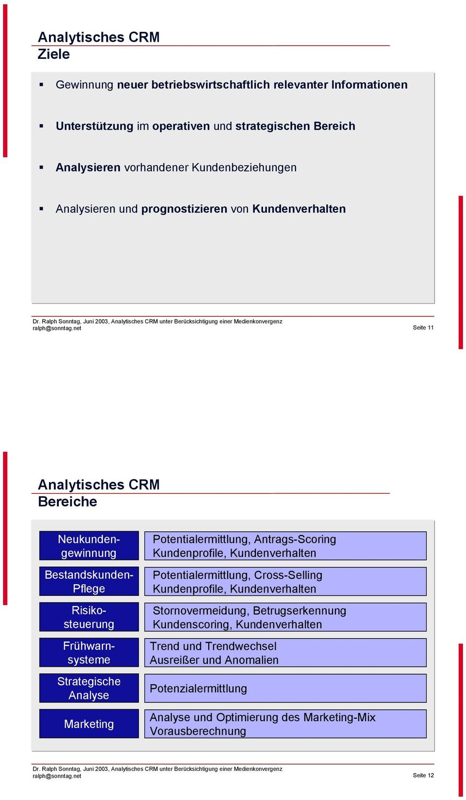 Frühwarnsysteme Strategische Analyse Marketing Potentialermittlung, Antrags-Scoring Kundenprofile, Kundenverhalten Potentialermittlung, Cross-Selling Kundenprofile,