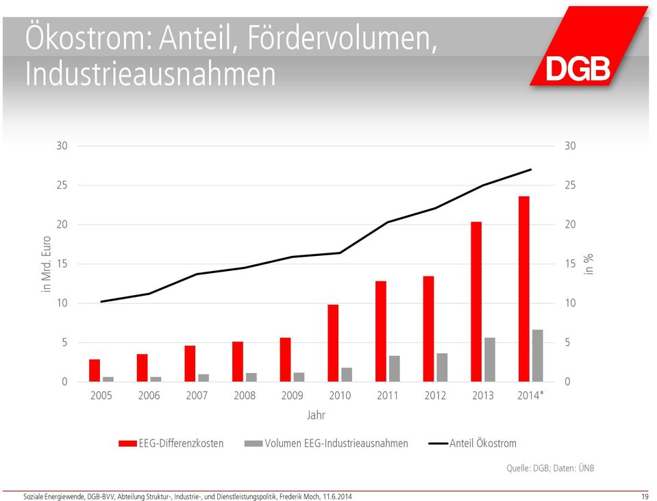 5 0 2005 2006 2007 2008 2009 2010 2011 2012 2013 2014* Jahr EEG-Differenzkosten Volumen